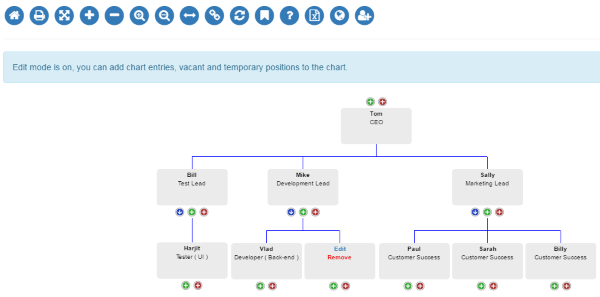 Edit And Org Chart